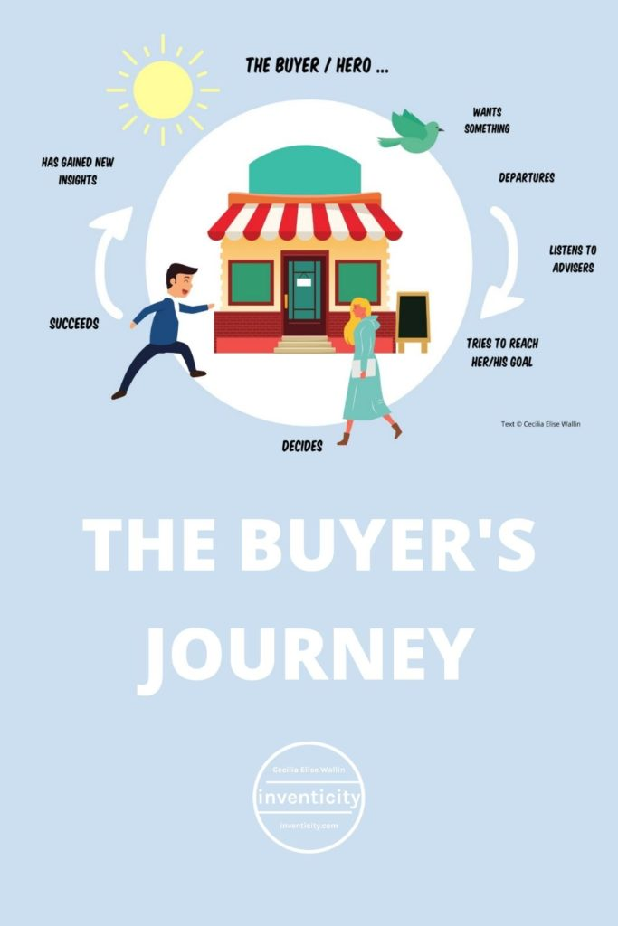 Buyer's Journey Infographic Marketing Strategy
